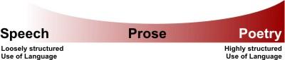 speech-prose-poetry.jpg